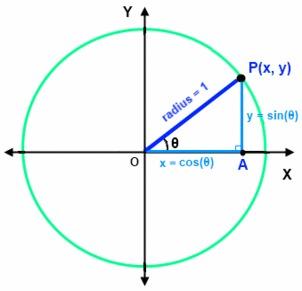 02.44unitcircle